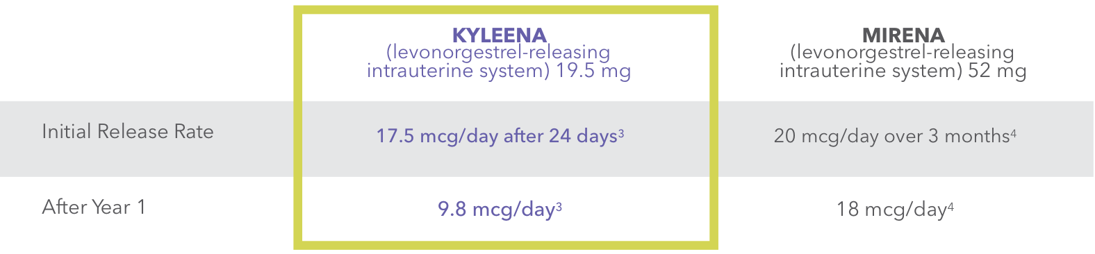 Table showing Kyleena® (levonorgestrel-releasing intrauterine system) 19.5 mg and Mirena® (levonorgestrel-releasing intrauterine system) 52 mg daily release rates