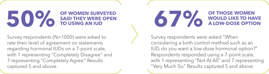 50% of women surveyed said they were open to using an IUD and 67% of those women would like to have a low-dose option